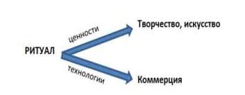 трансформ
