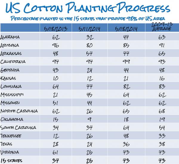 US Cotton Planting Progress