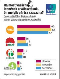 Szonda Ipsos-10-12-20-2