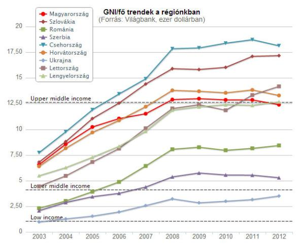 GNI/capita changes between 2003 and 2012 in the East-Central European Region / World Bank / Index