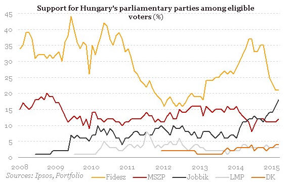 From Fidesz's popularity declining from 2014. Jobbik (black) profited most