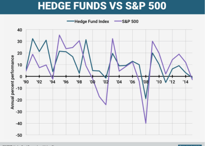 Hedge Funds vs S&P 500