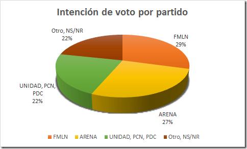 votos