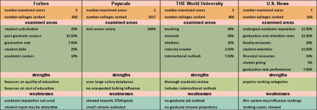 Use this side-by-side comparison to learn with college ranking system is best for you.