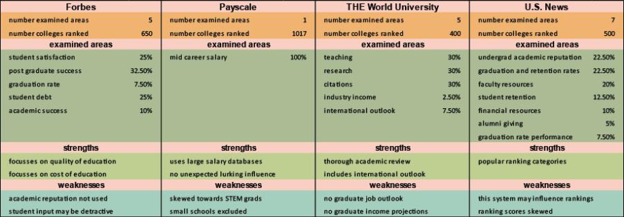 College-Ranking-Comparison-Table