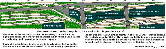 The 12 Switching District