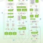 Genealogical Research Process Flowchart Using GPS by Marc McDermott