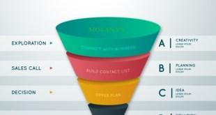 Tư vấn mô hình phễu marketing