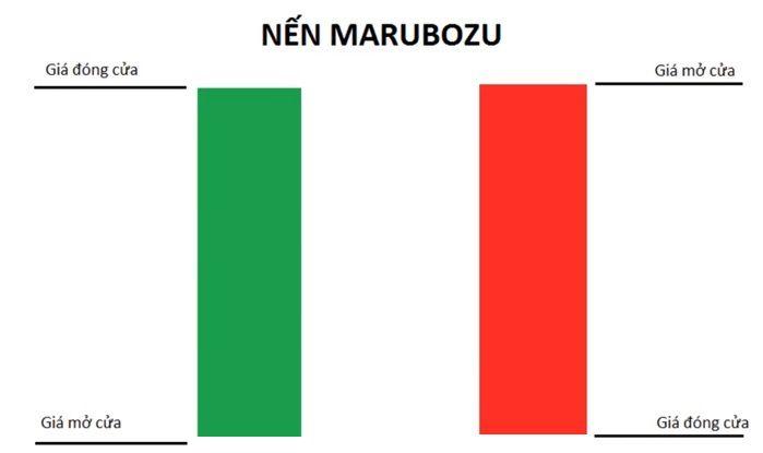 Nến Marubozu