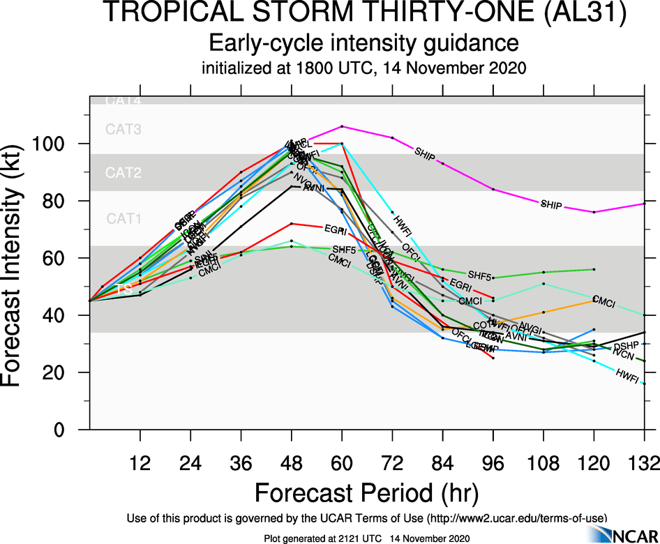 https://i2.wp.com/hurricanes.ral.ucar.edu/realtime/plots/northatlantic/2020/al312020/intensity_early/aal31_2020111418_intensity_early.png