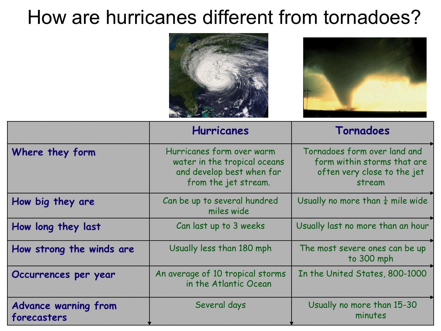 Hurricanes Science And Society Tornadoes