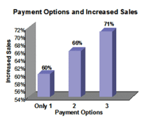 Multiple payment options will increase your online sales (1/2)