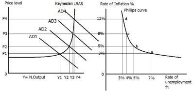 Phillips Curve | husainomics