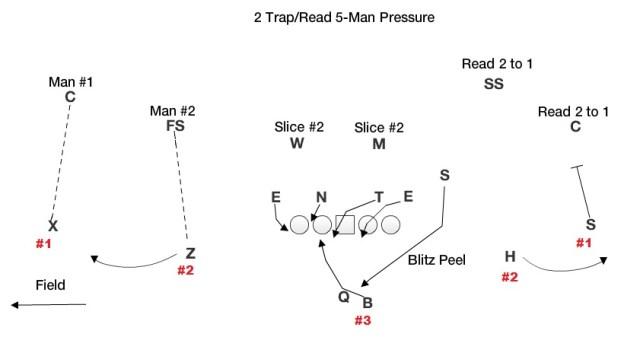 2 Trap 5 Man Pressure