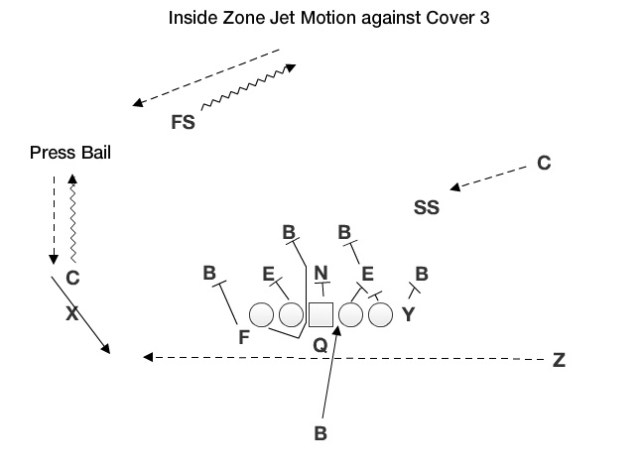 Inside Zone Jet Motion Left
