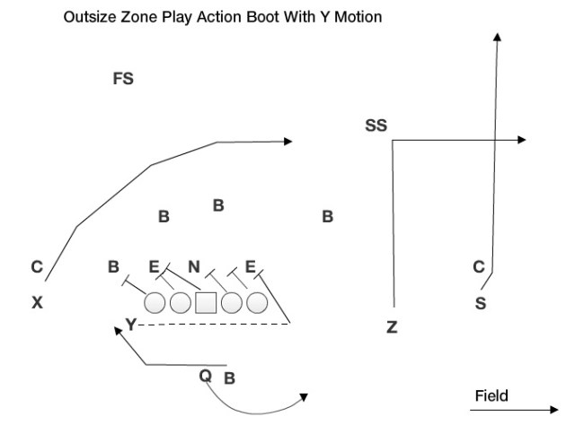 OZ Play Action Boot Y Motion