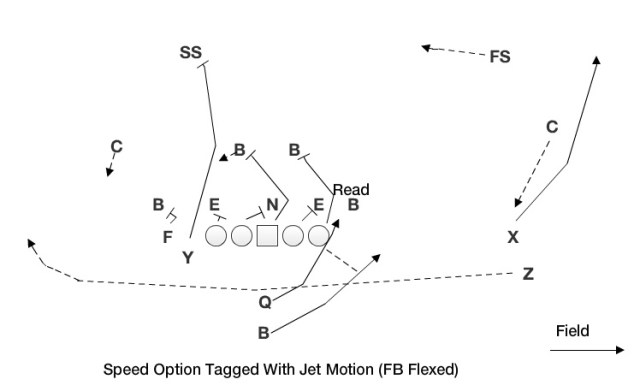 Speed Option with Jet (FB Flexed)