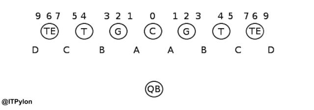 glossary-gap-technique-chart
