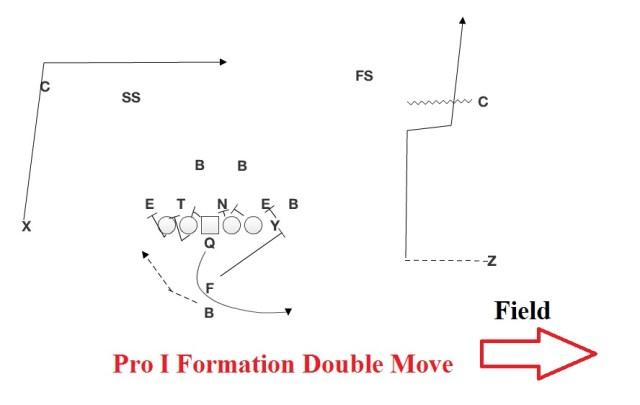 Pro I Double Move.jpg
