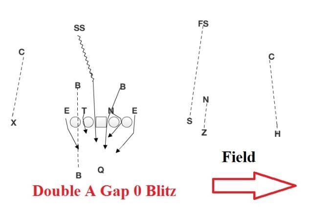 double-a-gap-0-blitz