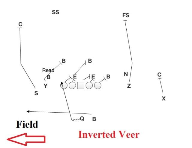 inverted-veer