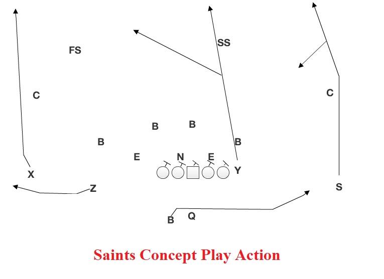 Saints Core 1?resize=640%2C466&ssl=1 concept wednesday saints play action husker chalk talk