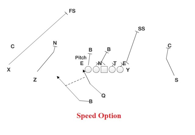 Speed Option.jpg