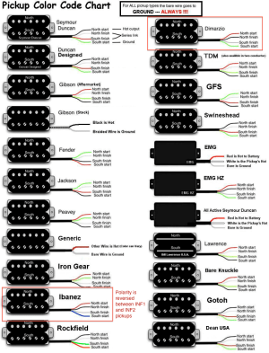 Changing the Pickups in an Ibanez S420 Guitar – The inability to follow simple instructions