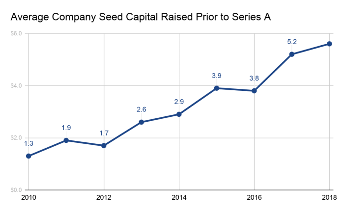 20200114_A_Seed_Raise_by_the_Numbers_Wing_Chart