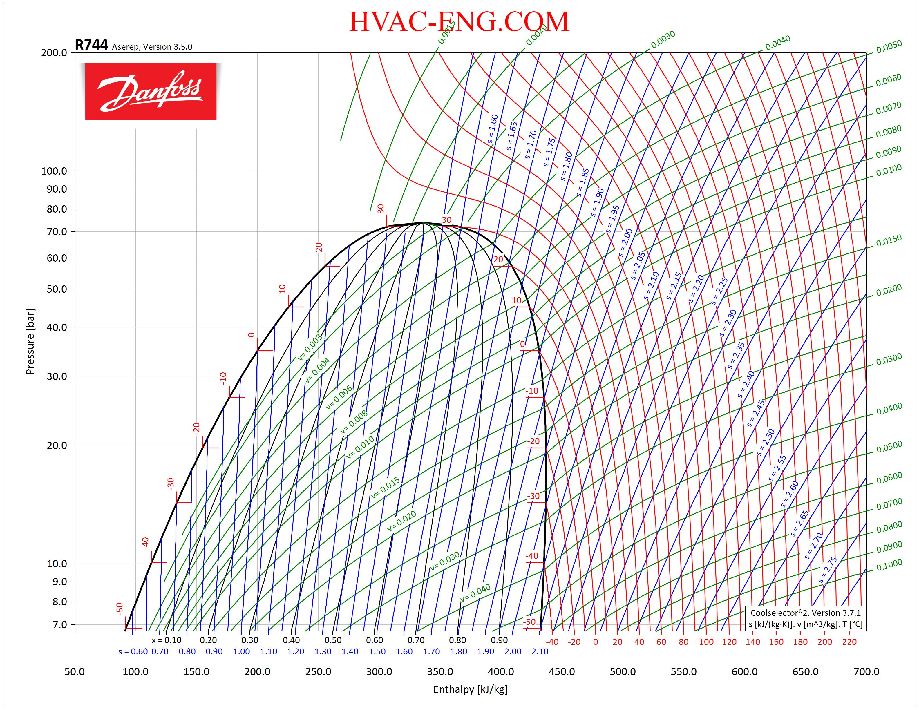REFRIGERANTS P-H DIAGRAM - Refrigeration - HVAC/R and ...
