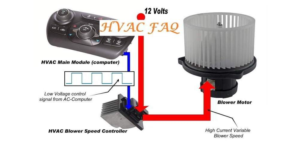 HVAC Blower FAQ