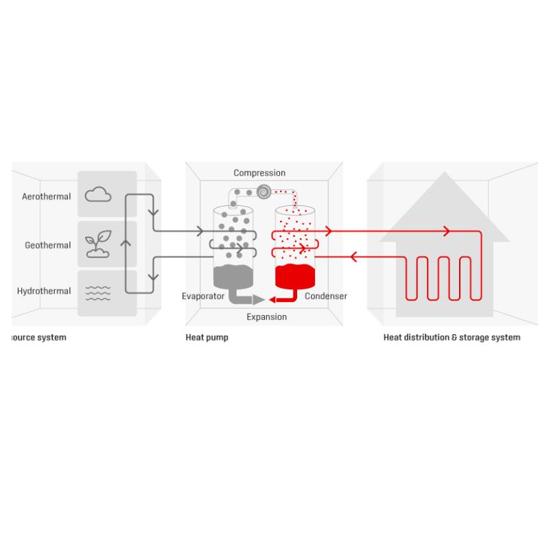 pompa de caldura principiu de functionare
