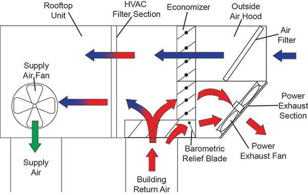 Brilliant Hvac Economizer Diagram General Wiring Diagram Data Wiring Database Denligelartorg