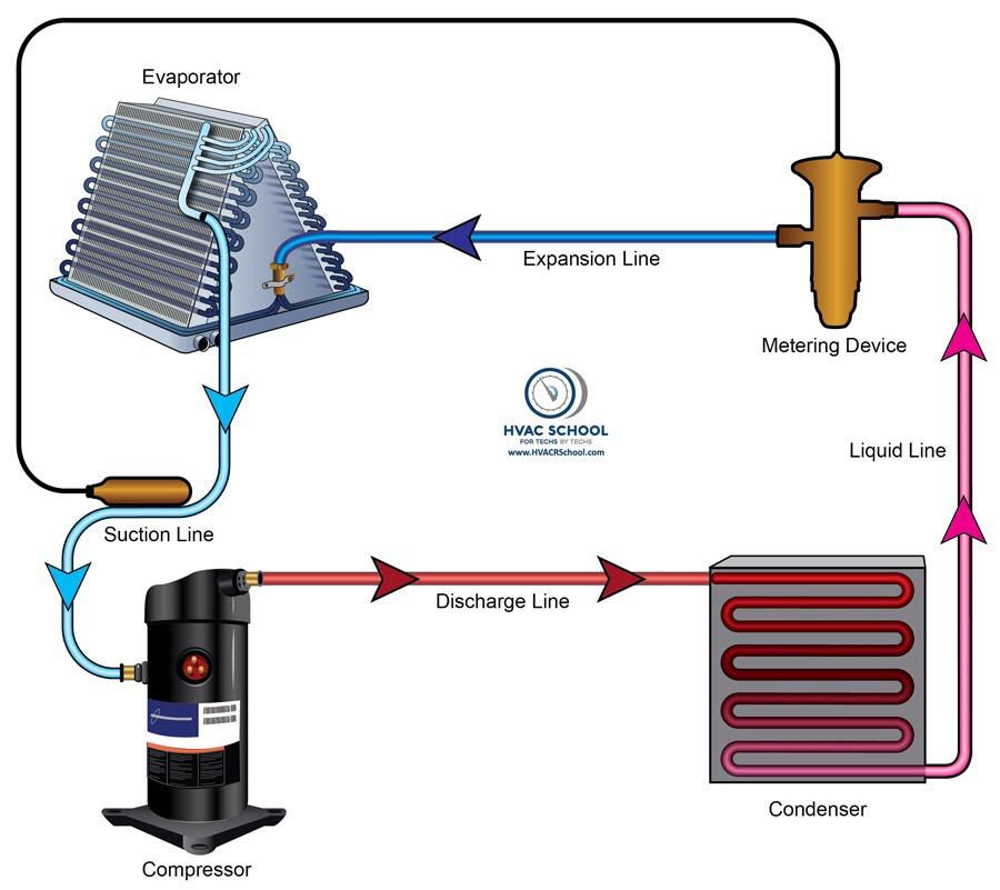 Hvac  R Refrigerant Cycle Basics