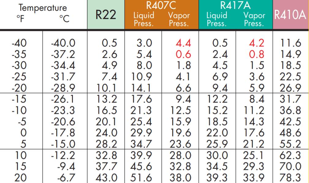 r407c pt chart: Vapor pressure hvac school