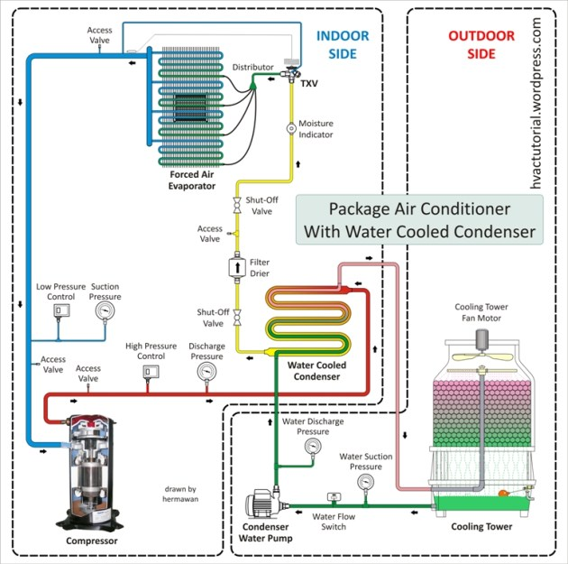 Package Air Conditioning System | Hermawan's Blog