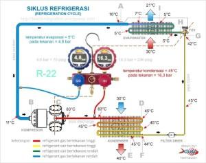 Basic Refrigeration Cycle | Hermawan's Blog (Refrigeration and Air Conditioning Systems)