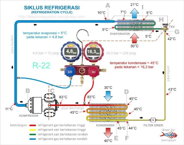 Basic Refrigeration Cycle | Hermawan's Blog (Refrigeration and Air Conditioning Systems)