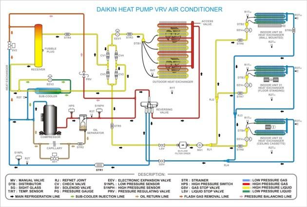 daikin F3 high discharge temp