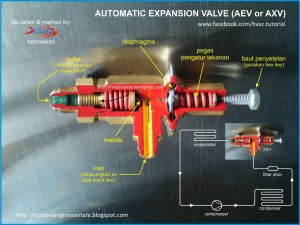 Automatic Expansion Valve | Hermawan's Blog (Refrigeration and Air Conditioning Systems)