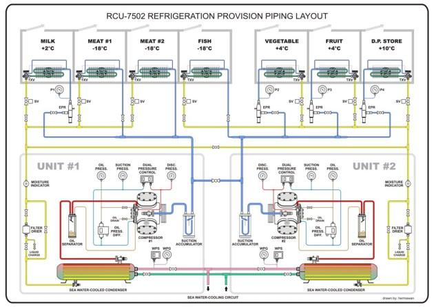 Refrigeration Provision Piping Diagram (1) | Hermawan's