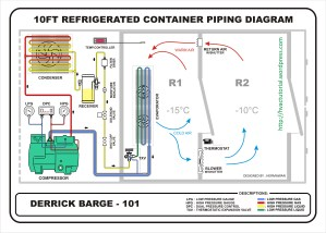 Refrigerated Container | Hermawan's Blog (Refrigeration