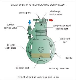 Bitzer OpenType Reciprocating Compressor   Hermawan's
