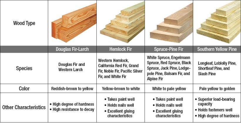 Framing Lumber Terminology | Nakanak org