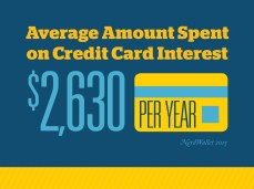 financial-peace-social-infographic-credit-card-interest