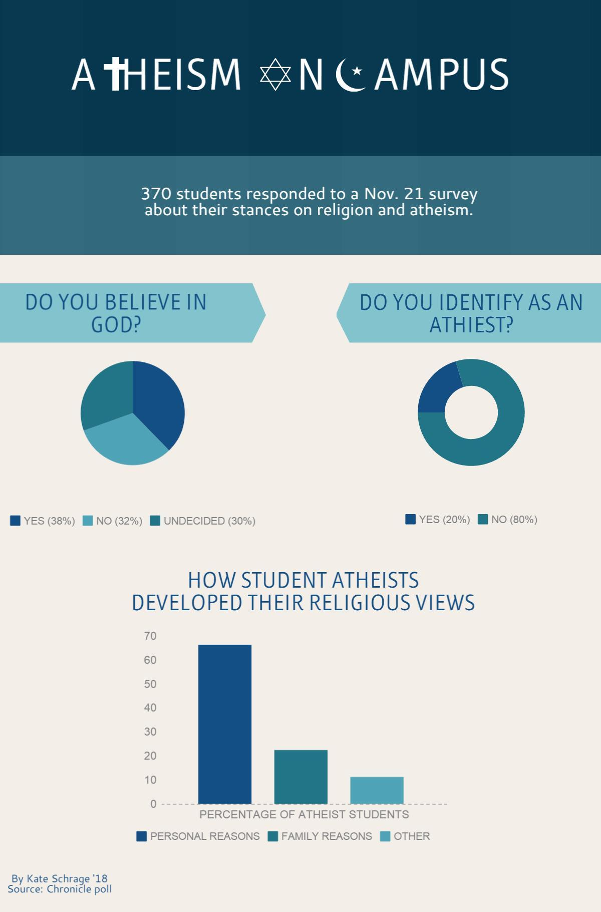 ATHEISM INFOGRAPHIC