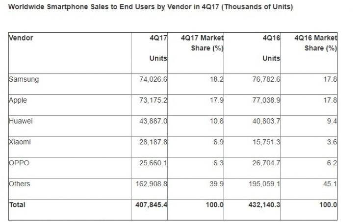 Akıllı Telefon satışları