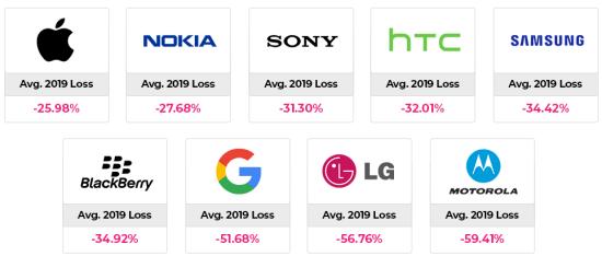 telefon fiyat kaybı