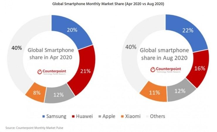 akıllı telefon pazarının