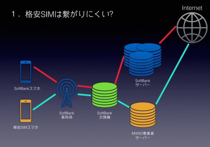 格安SIM設定代行サービス